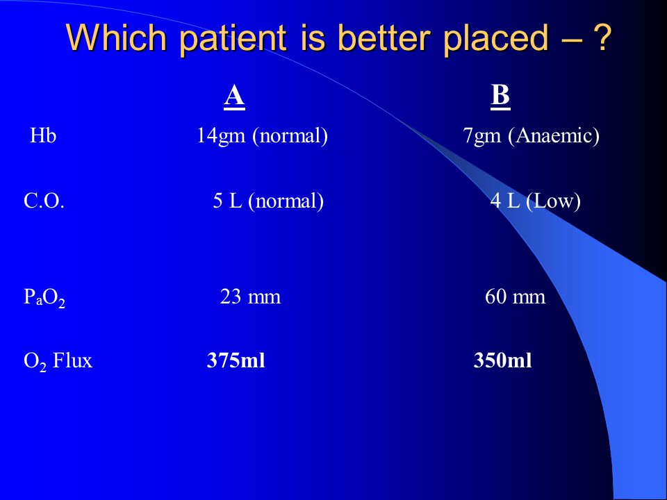 AB Hb 14gm (normal) 7gm (Anaemic) C.O. 5 L (normal) 4 L (Low) P a O 2 23 mm 60 mm O 2 Flux 375ml 350ml Which patient is better placed – ?