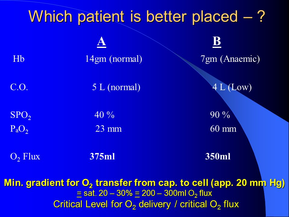 AB Hb 14gm (normal) 7gm (Anaemic) C.O. 5 L (normal) 4 L (Low) SPO 2 40 % 90 % P a O 2 23 mm 60 mm O 2 Flux 375ml 350ml Which patient is better placed