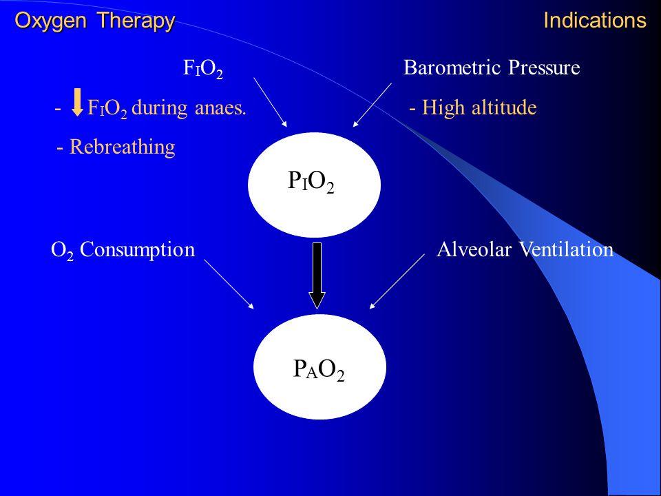 Oxygen Therapy Indications F I O 2 - F I O 2 during anaes. - Rebreathing Barometric Pressure - High altitude PIO2PIO2 PAO2PAO2 O 2 ConsumptionAlveolar