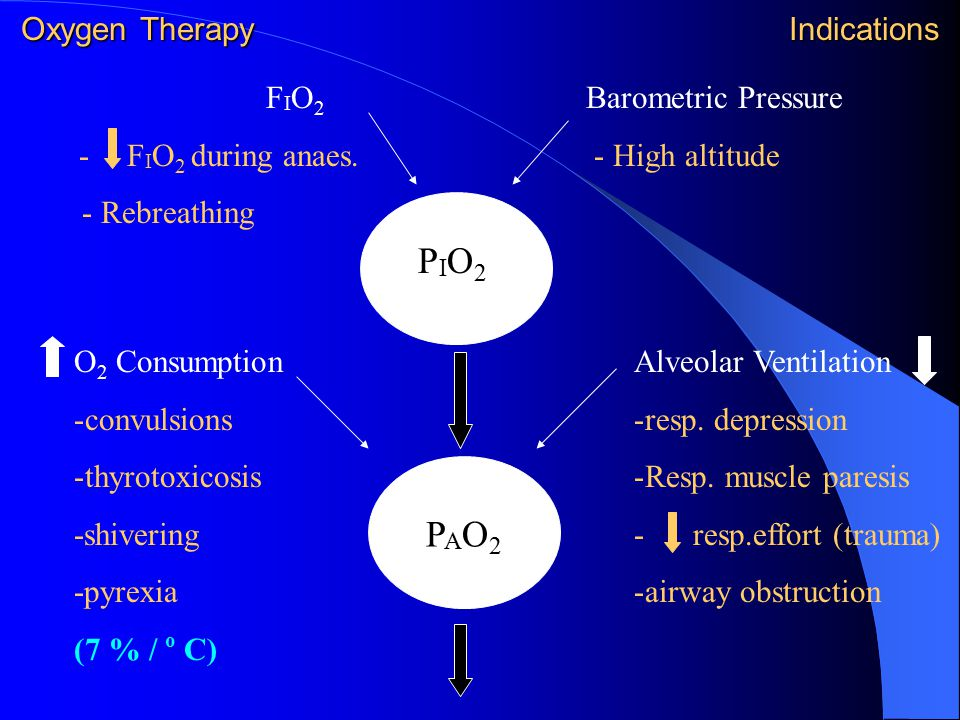 Oxygen Therapy Indications F I O 2 - F I O 2 during anaes. - Rebreathing Barometric Pressure - High altitude PIO2PIO2 PAO2PAO2 O 2 Consumption -convul