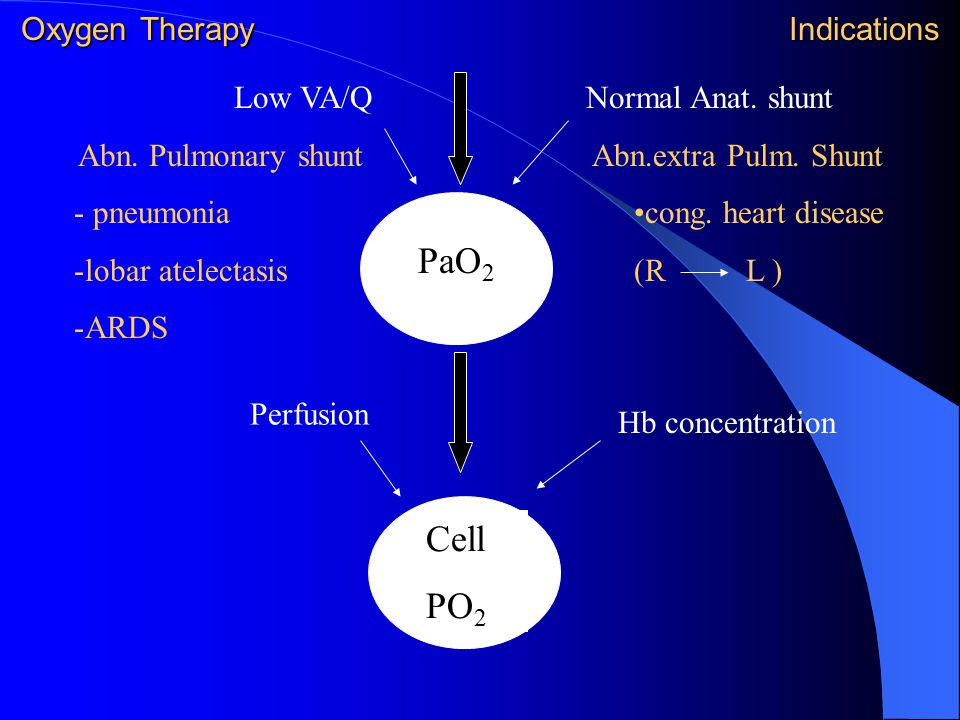 Oxygen Therapy Indications Low VA/Q Abn. Pulmonary shunt - pneumonia -lobar atelectasis -ARDS Normal Anat. shunt Abn.extra Pulm. Shunt cong. heart dis