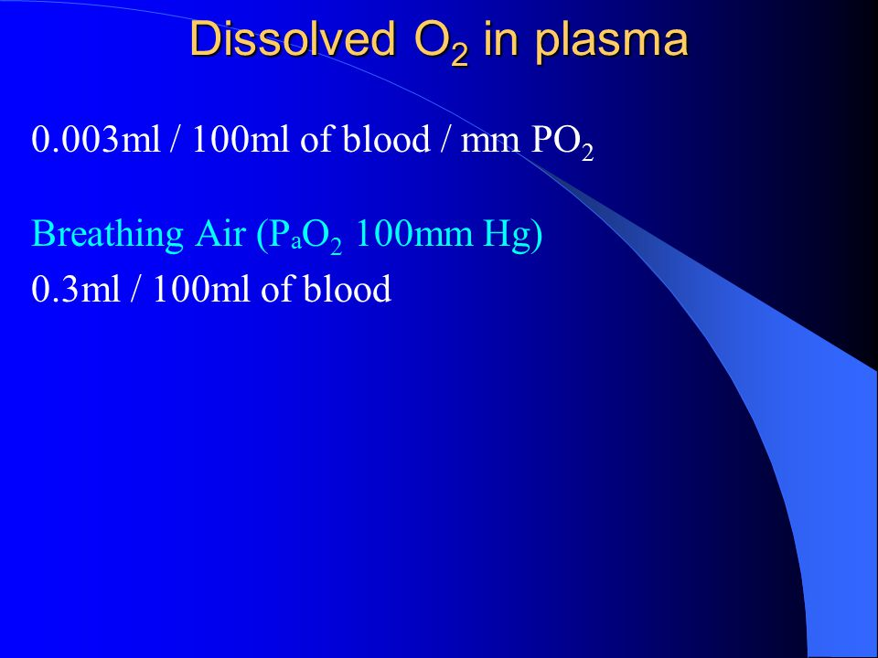 Dissolved O 2 in plasma 0.003ml / 100ml of blood / mm PO 2 Breathing Air (P a O 2 100mm Hg) 0.3ml / 100ml of blood