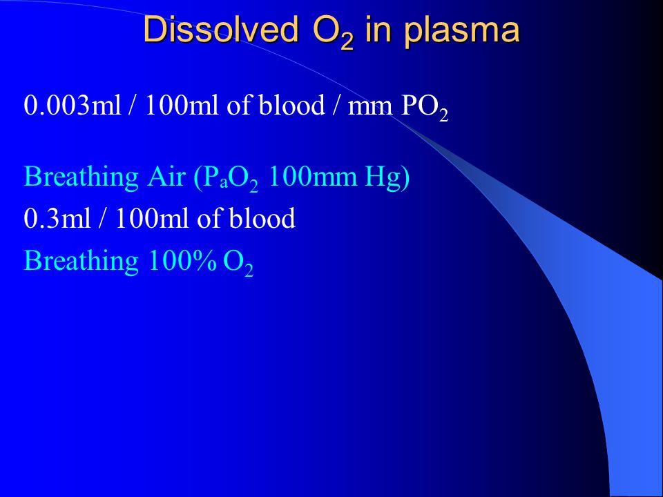 Dissolved O 2 in plasma 0.003ml / 100ml of blood / mm PO 2 Breathing Air (P a O 2 100mm Hg) 0.3ml / 100ml of blood Breathing 100% O 2