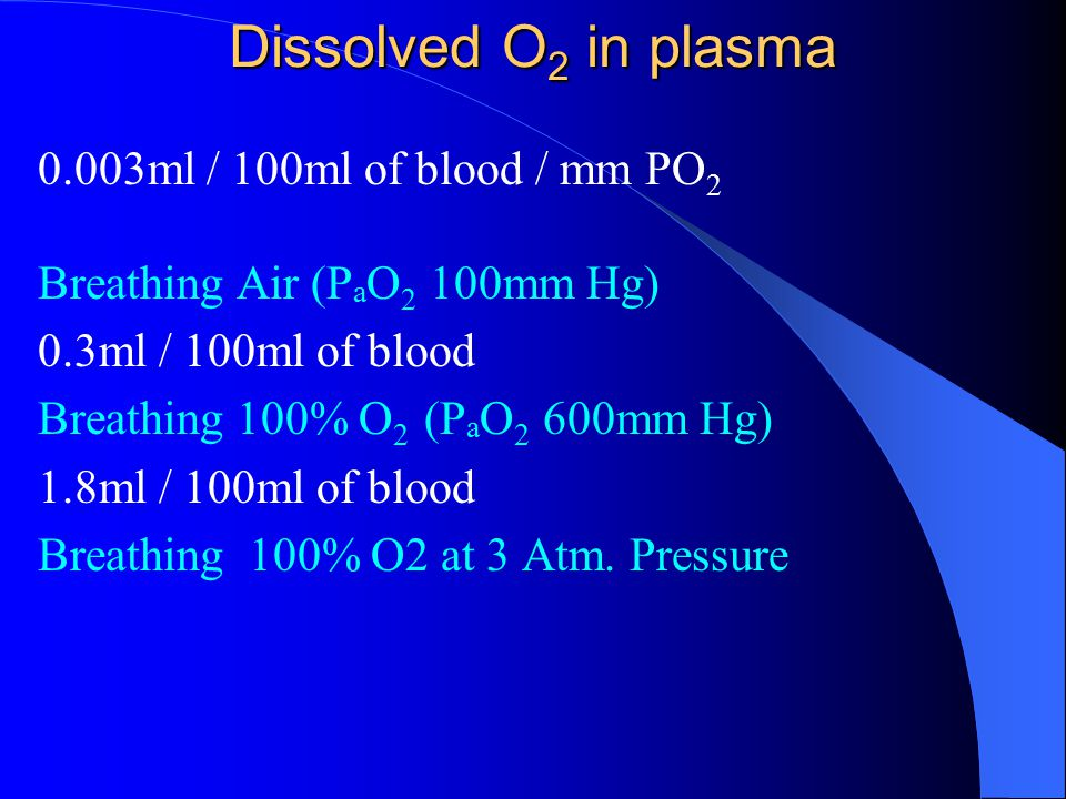 Dissolved O 2 in plasma 0.003ml / 100ml of blood / mm PO 2 Breathing Air (P a O 2 100mm Hg) 0.3ml / 100ml of blood Breathing 100% O 2 (P a O 2 600mm H