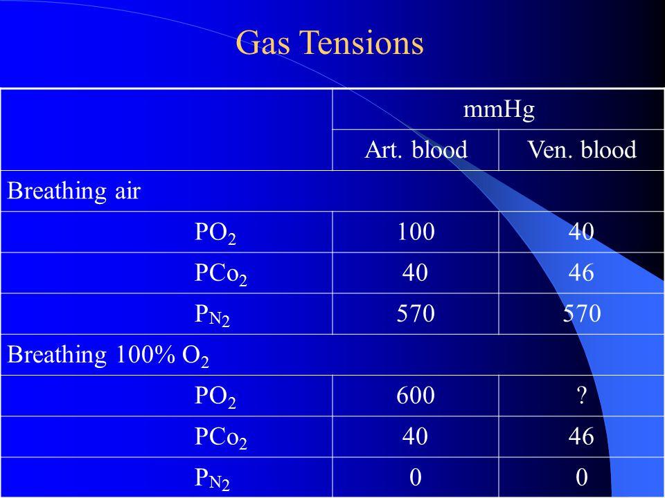 mmHg Art. bloodVen. blood Breathing air PO 2 10040 PCo 2 4046 P N 2 570 Breathing 100% O 2 PO 2 600? PCo 2 4046 P N 2 00 Gas Tensions