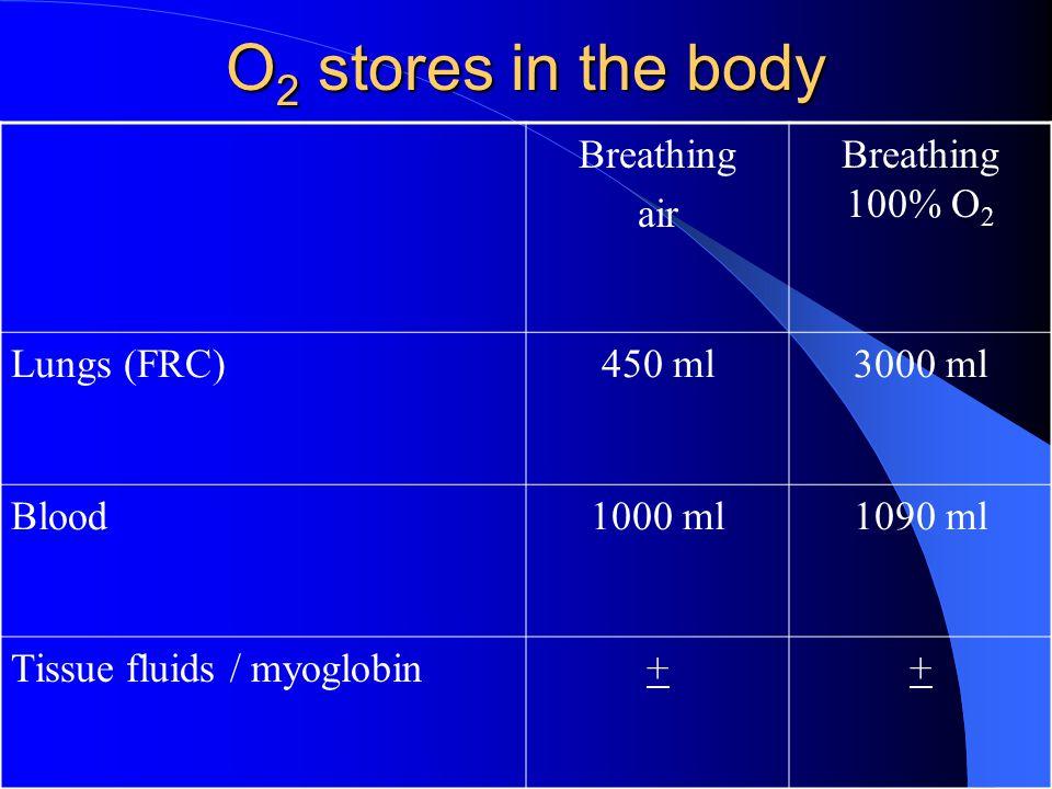 O 2 stores in the body Breathing air Breathing 100% O 2 Lungs (FRC)450 ml3000 ml Blood1000 ml1090 ml Tissue fluids / myoglobin++