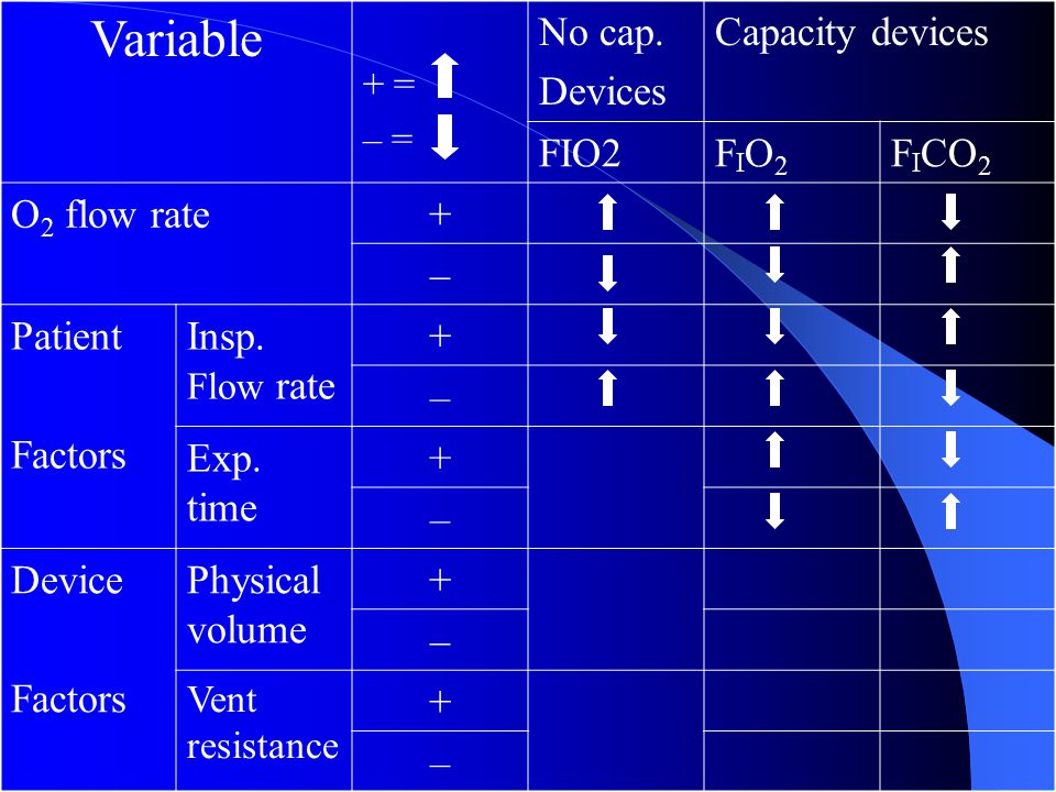Variable + = – = No cap. Devices Capacity devices FIO2FIO2FIO2 F I CO 2 O 2 flow rate+ – Patient Factors Insp. Flow rate + – Exp. time + – Device Fact