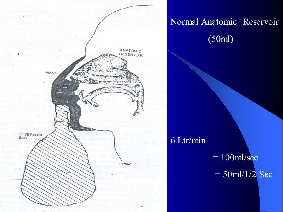 Normal Anatomic Reservoir (50ml) 6 Ltr/min = 100ml/sec = 50ml/1/2 Sec