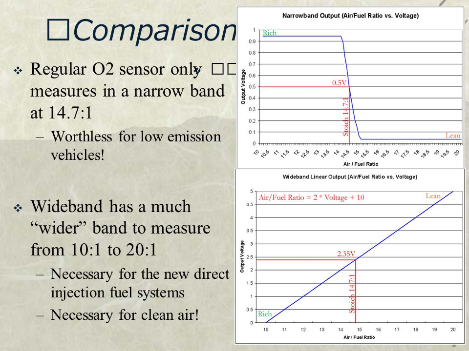 """Comparison of signals  Regular O2 sensor only measures in a narrow band at 14.7:1 –Worthless for low emission vehicles!  Wideband has a much """"wider"""""""