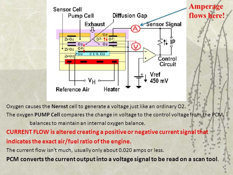 Comparison of signals  Regular o2 outputs voltage  WRAF outputs CURRENT