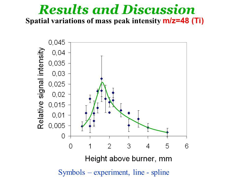 Spatial variations of mass peak intensity m/z=48 (Ti) in H 2 /O 2 /N 2 flame.