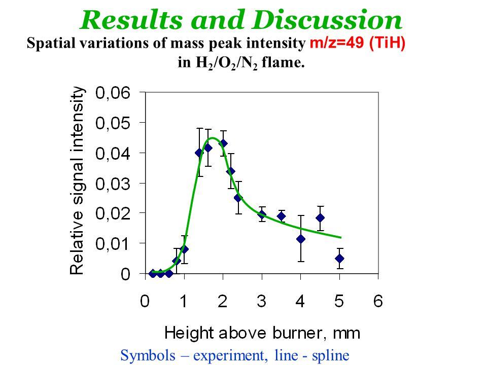 Spatial variations of mass peak intensity m/z=49 (TiH) in H 2 /O 2 /N 2 flame.