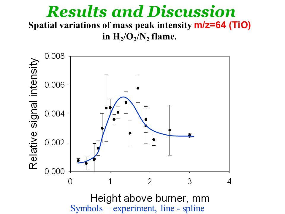Spatial variations of mass peak intensity m/z=64 (TiO) in H 2 /O 2 /N 2 flame.