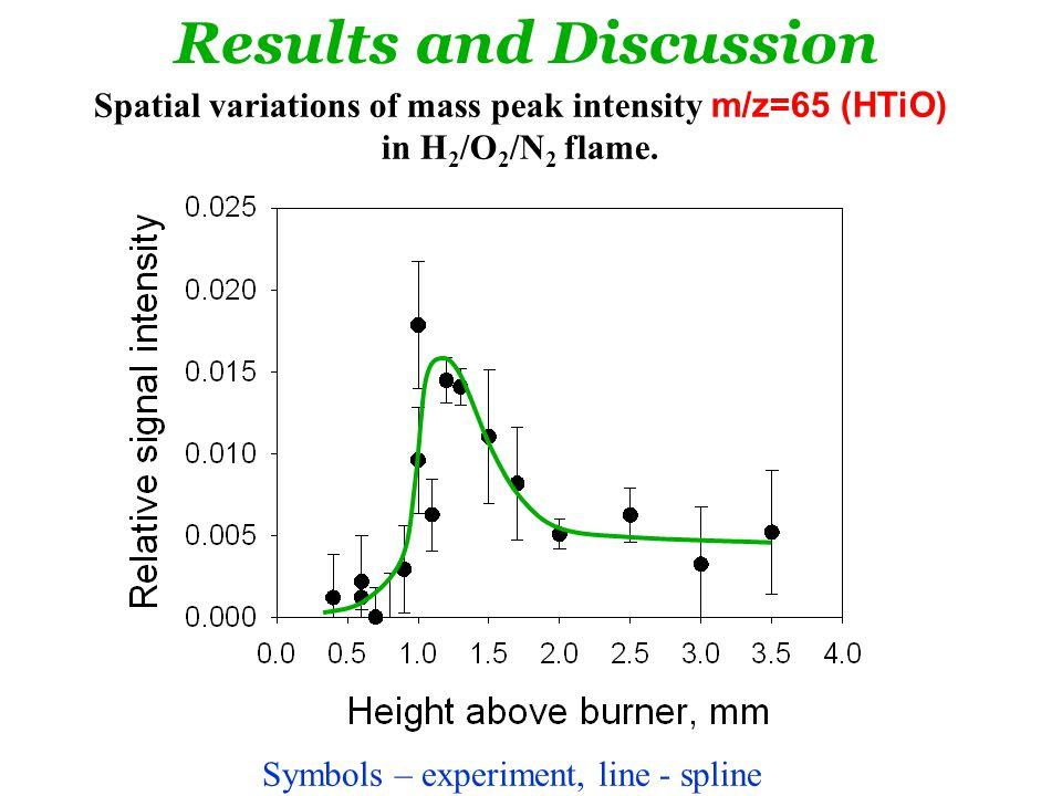 Spatial variations of mass peak intensity m/z=65 (HTiO) in H 2 /O 2 /N 2 flame.