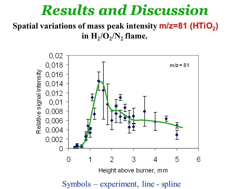 Spatial variations of mass peak intensity m/z=81 (HTiO 2 ) in H 2 /O 2 /N 2 flame.