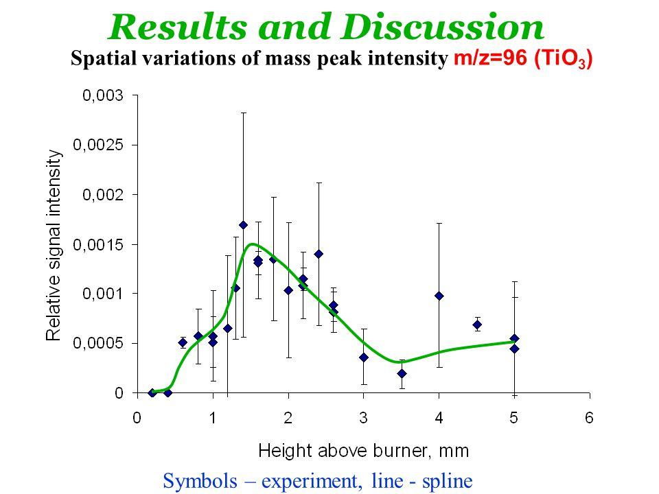 Spatial variations of mass peak intensity m/z=96 (TiO 3 ) in H 2 /O 2 /N 2 flame.
