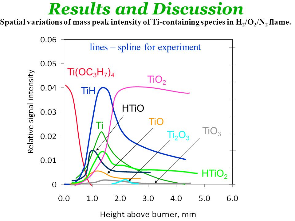 TiO 2 Ti(OC 3 H 7 ) 4 TiH Ti HTiO 2 HTiO TiO TiO 3 Ti 2 O 3 Spatial variations of mass peak intensity of Ti-containing species in H 2 /O 2 /N 2 flame.