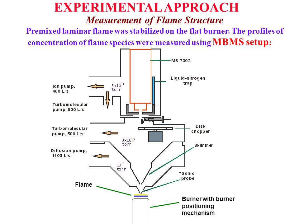 Flame Burner with burner positioning mechanism EXPERIMENTAL APPROACH Measurement of Flame Structure Premixed laminar flame was stabilized on the flat burner.
