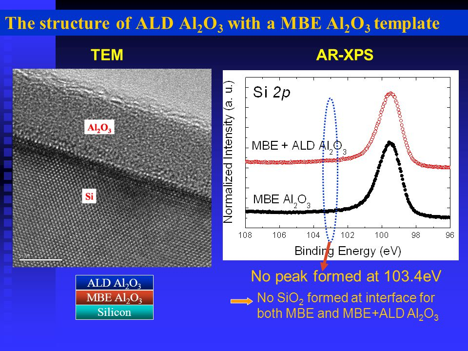 The structure of ALD Al 2 O 3 with a MBE Al 2 O 3 template Silicon ALD Al 2 O 3 MBE Al 2 O 3 AR-XPSTEM No SiO 2 formed at interface for both MBE and MBE+ALD Al 2 O 3 No peak formed at 103.4eV