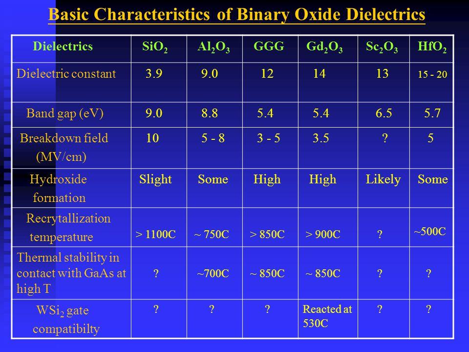 Dielectrics SiO 2 Al 2 O 3 GGG Gd 2 O 3 Sc 2 O 3 HfO 2 Dielectric constant 3.9 9.0 12 14 13 15 - 20 Band gap (eV) 9.0 8.8 5.4 6.5 5.7 Breakdown field