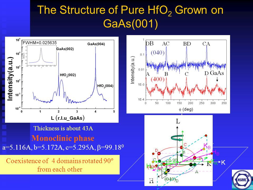 The Structure of Pure HfO 2 Grown on GaAs(001) Monoclinic phase a=5.116A, b=5.172A, c=5.295A,  =99.18 0 Coexistence of 4 domains rotated 90º from each other 9.2 º HAHA KAKA H K L HBHB KBKB Thickness is about 43A