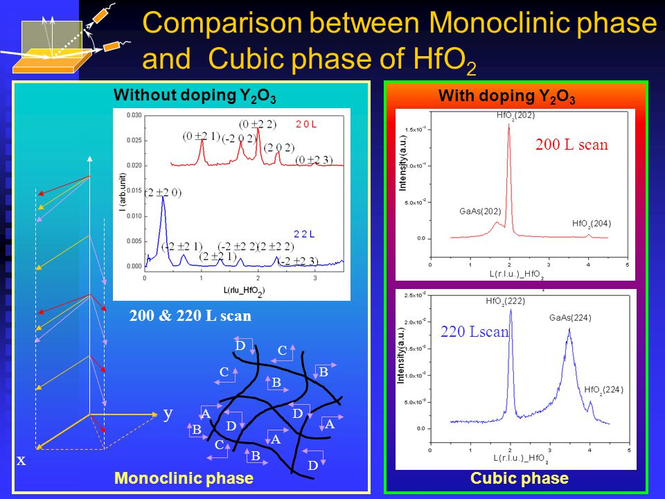 Comparison between Monoclinic phase and Cubic phase of HfO 2 Without doping Y 2 O 3 Monoclinic phase 200 & 220 L scan With doping Y 2 O 3 Cubic phase 200 L scan 220 Lscan x y A A B C D D B A B C D D B C