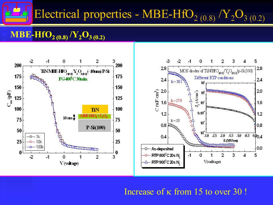 MBE-HfO 2 (0.8) /Y 2 O 3 (0.2) Electrical properties - MBE-HfO 2 (0.8) /Y 2 O 3 (0.2) Increase of  from 15 to over 30 ! Annealing Temperature effects