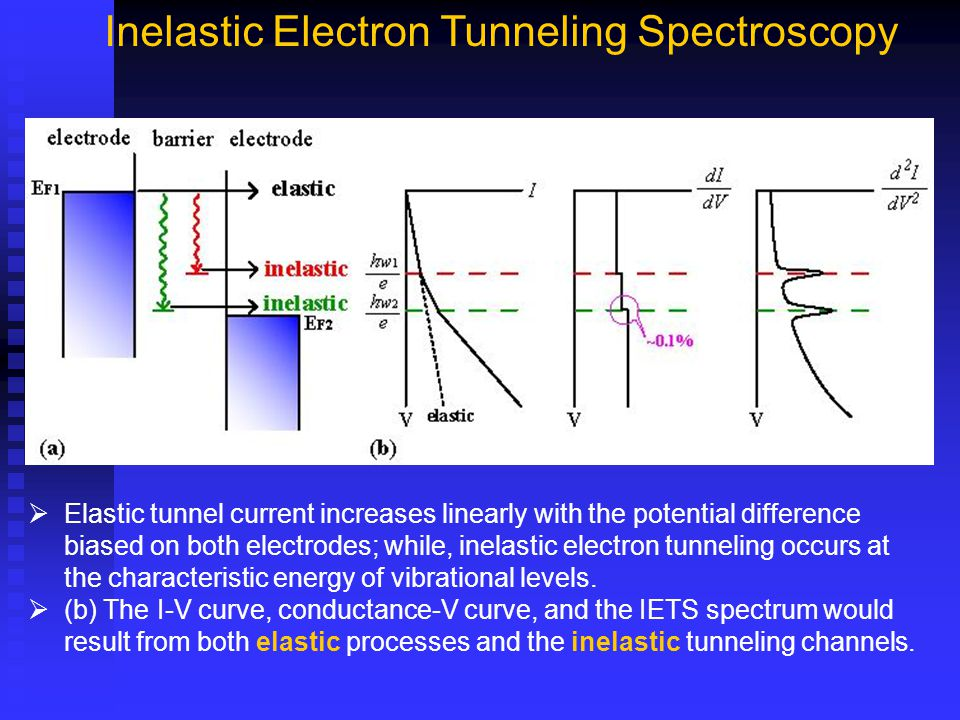  Elastic tunnel current increases linearly with the potential difference biased on both electrodes; while, inelastic electron tunneling occurs at the characteristic energy of vibrational levels.