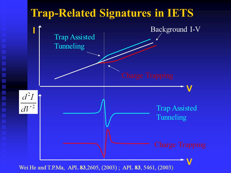 Trap-Related Signatures in IETS I V V Trap Assisted Tunneling Background I-V Charge Trapping Trap Assisted Tunneling Wei He and T.P.Ma, APL 83,2605, (