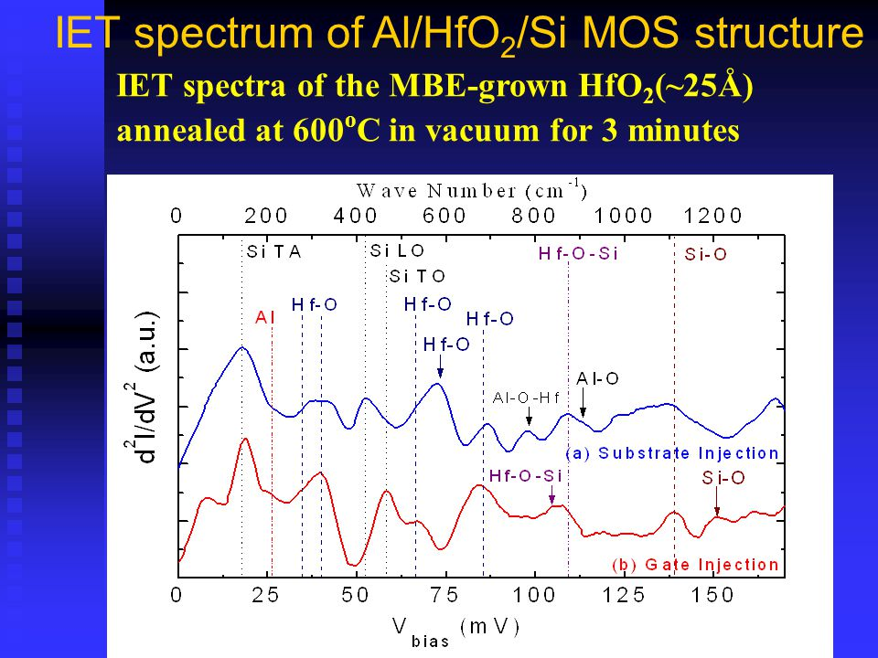 IET spectrum of Al/HfO 2 /Si MOS structure IET spectra of the MBE-grown HfO 2 (~25Å) annealed at 600 o C in vacuum for 3 minutes