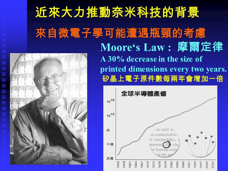 近來大力推動奈米科技的背景 Moore's Law : 摩爾定律 A 30% decrease in the size of printed dimensions every two years.
