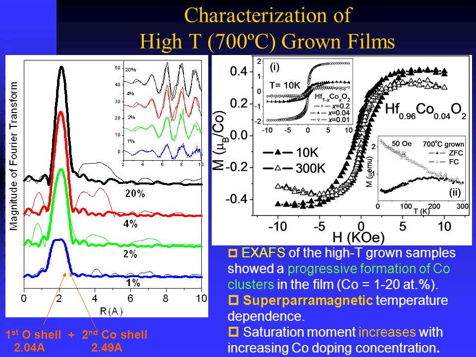 Characterization of High T (700ºC) Grown Films  EXAFS of the high-T grown samples showed a progressive formation of Co clusters in the film (Co = 1-20 at.%).