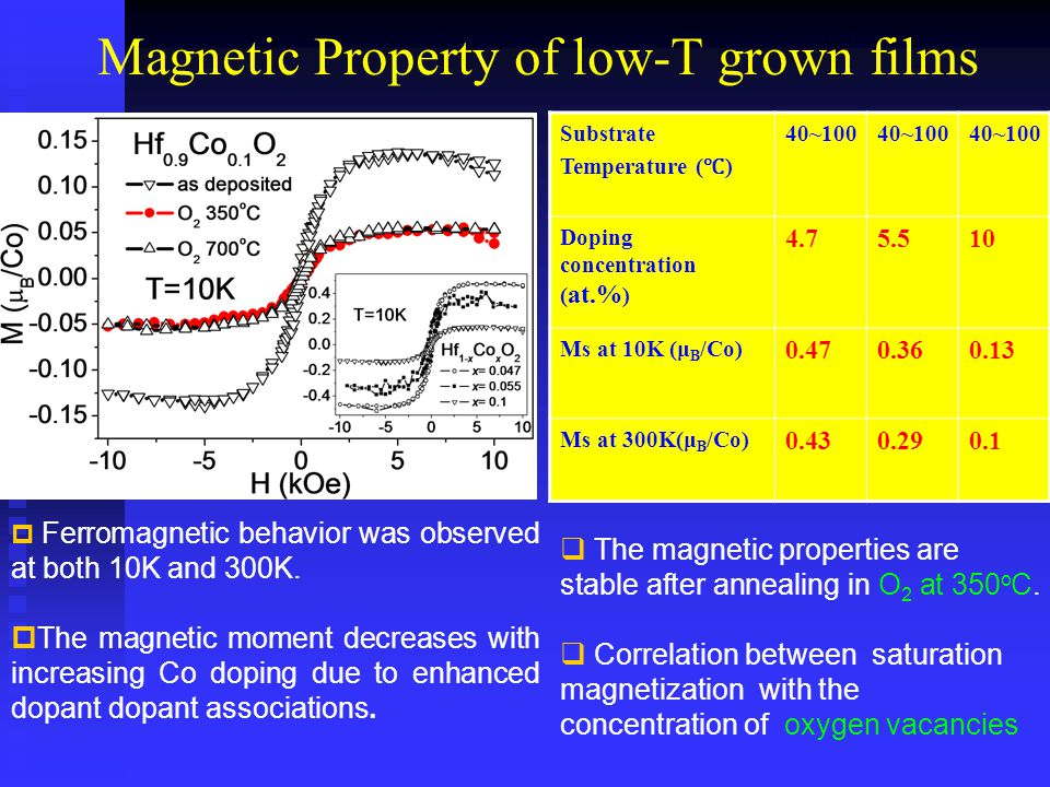Magnetic Property of low-T grown films Substrate Temperature ( ℃ ) 40~100 Doping concentration ( at.% ) 4.75.510 Ms at 10K (μ B /Co) 0.470.360.13 Ms at 300K(μ B /Co) 0.430.290.1  Ferromagnetic behavior was observed at both 10K and 300K.