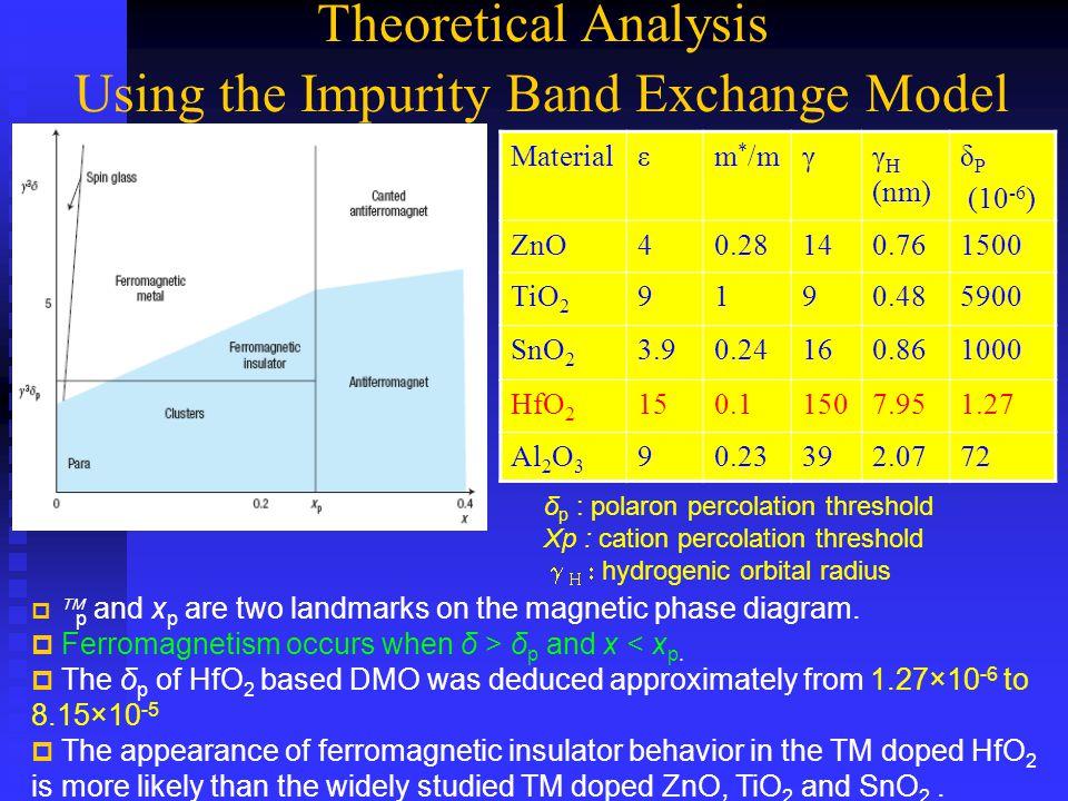 Theoretical Analysis Using the Impurity Band Exchange Model Materialεm * /mγγ H (nm) δ P (10 -6 ) ZnO40.28140.761500 TiO 2 9190.485900 SnO 2 3.90.2416