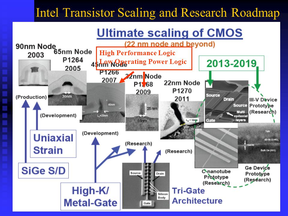 Intel Transistor Scaling and Research Roadmap High Performance Logic Low Operating Power Logic