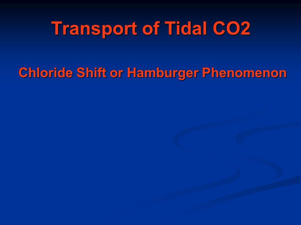 Transport of Tidal CO2 Chloride Shift or Hamburger Phenomenon