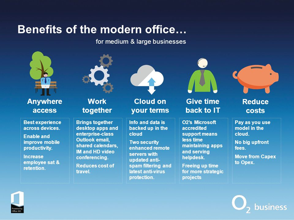 Benefits of the modern office… Anywhere access Work together Cloud on your terms Give time back to IT Best experience across devices.