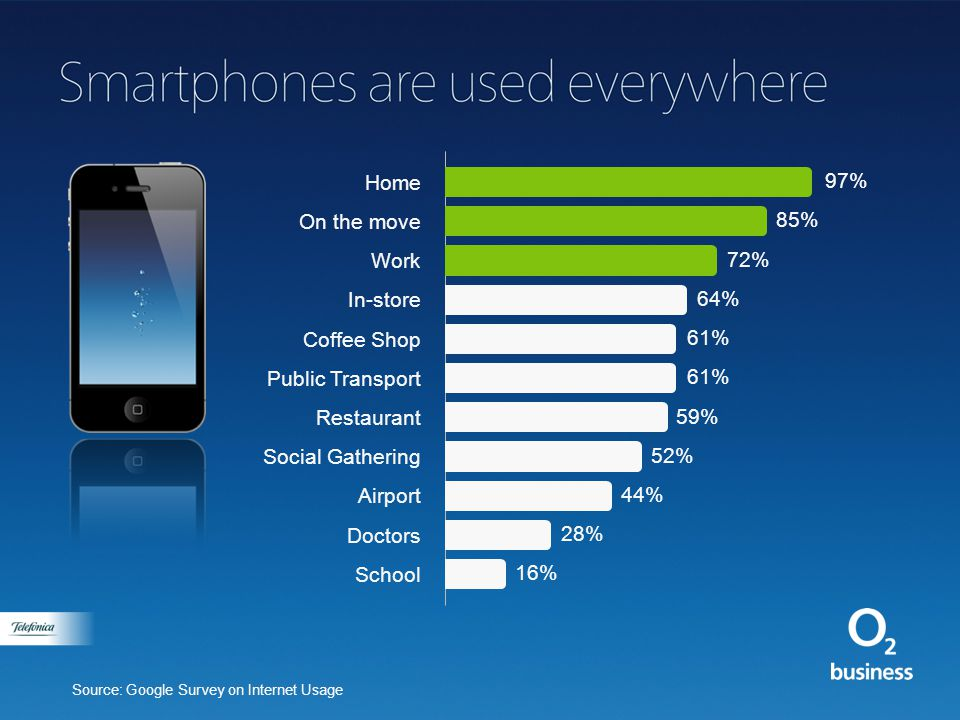 Trends impacting the way we work Devices 1bn smartphones by 2016 with 350m of those being used for work.