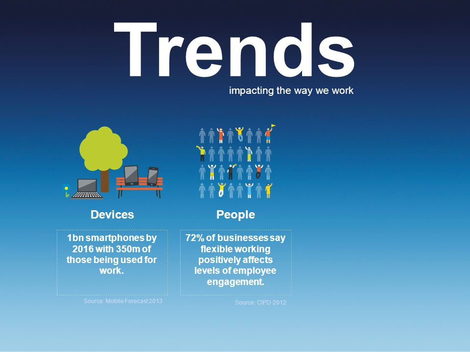 Trends impacting the way we work DevicesPeople 1bn smartphones by 2016 with 350m of those being used for work.