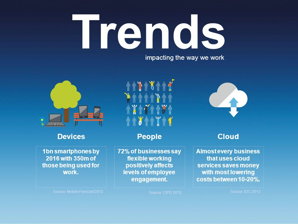 Trends impacting the way we work DevicesPeopleCloud 1bn smartphones by 2016 with 350m of those being used for work.