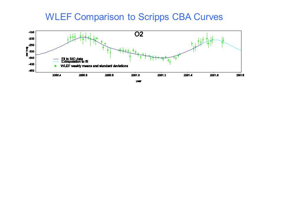 WLEF Comparison to Scripps CBA Curves