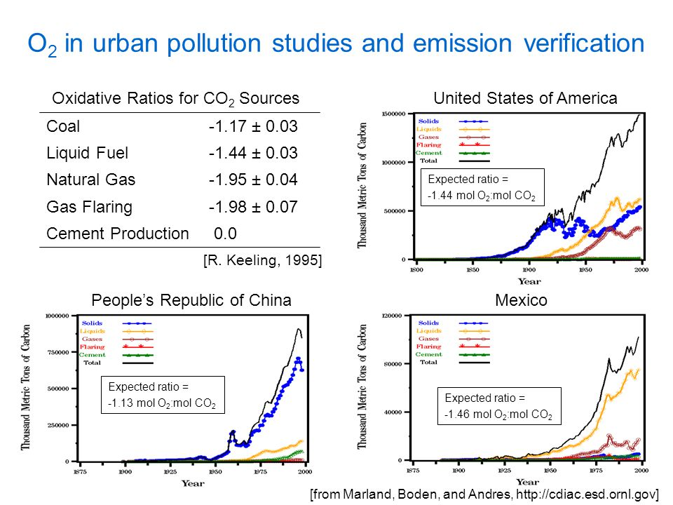 O 2 in urban pollution studies and emission verification 0.0Cement Production -1.98 ± 0.07Gas Flaring -1.95 ± 0.04Natural Gas -1.44 ± 0.03Liquid Fuel -1.17 ± 0.03Coal Oxidative Ratios for CO 2 Sources [R.