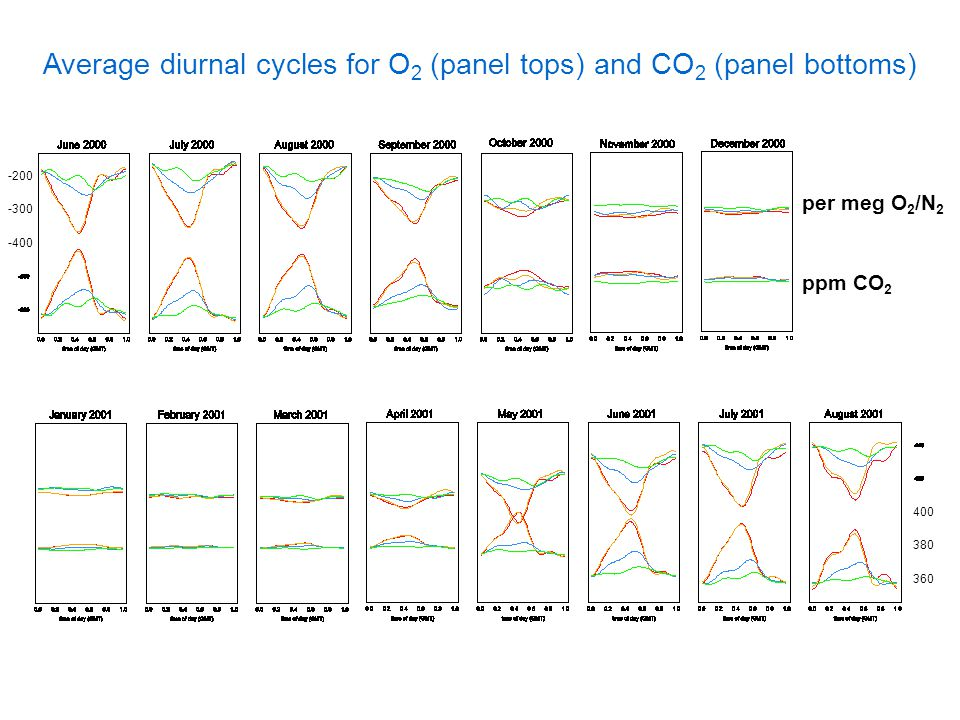 -200 -300 -400 400 380 360 per meg O 2 /N 2 ppm CO 2 Average diurnal cycles for O 2 (panel tops) and CO 2 (panel bottoms)