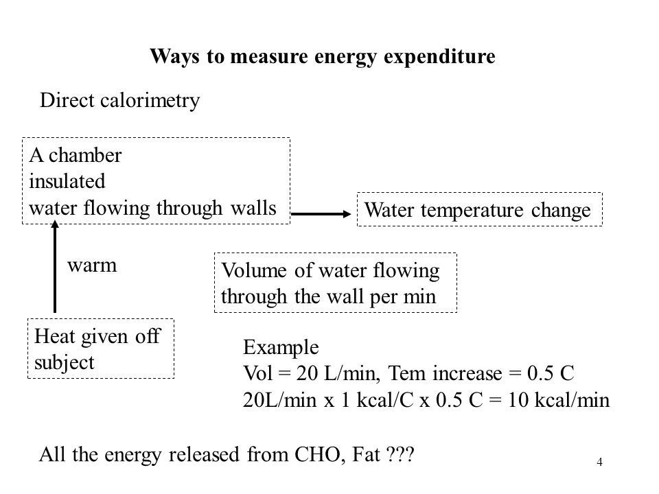 5 Indirect calorimetry Estimate energy production by measuring oxygen consumption Measurement Carbohydrate Fat Protein Caloric density (kcal/g) 4.0 9.0 4.0 Caloric equivalent of 1L of O 2 5.0 4.7 4.5 (kcal /L) Respiratory quotient (RQ) 1.0 0.7 0.8 (cell level) Respiratory exchange ratio (R) (gas exchange)