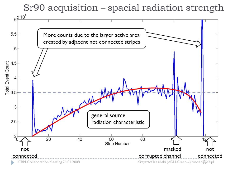 Sr90 acquisition – spacial radiation strength not connected not connected masked corrupted channel More counts due to the larger active area created by adjacent not connected stripes general source radiation characteristic CBM Collaboration Meeting 26.02.2008 Krzysztof Kasiński (AGH Cracow) cincian@o2.pl