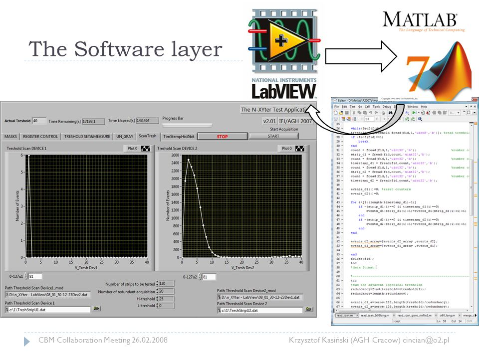 The Software layer CBM Collaboration Meeting 26.02.2008 Krzysztof Kasiński (AGH Cracow) cincian@o2.pl