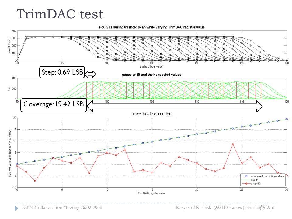 TrimDAC test Coverage: 19.42 LSB Step: 0.69 LSB CBM Collaboration Meeting 26.02.2008 Krzysztof Kasiński (AGH Cracow) cincian@o2.pl threshold correction