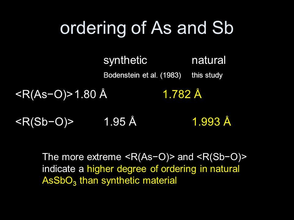 ordering of As and Sb syntheticnatural Bodenstein et al. (1983)this study 1.80 Å1.782 Å 1.95 Å1.993 Å The more extreme and indicate a higher degree of