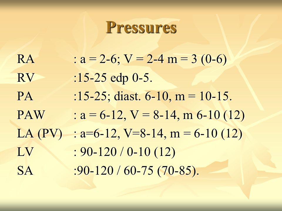 Pressures RA: a = 2-6; V = 2-4 m = 3 (0-6) RV:15-25 edp 0-5.