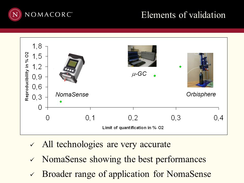 Elements of validation  -GC NomaSense Orbisphere All technologies are very accurate NomaSense showing the best performances Broader range of applicat